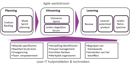 Agile-werkstroom in relatie tot Lean IT hulpmiddelen en -technieken