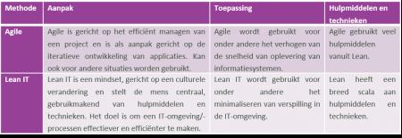 Vergelijking Lean-IT met Agile