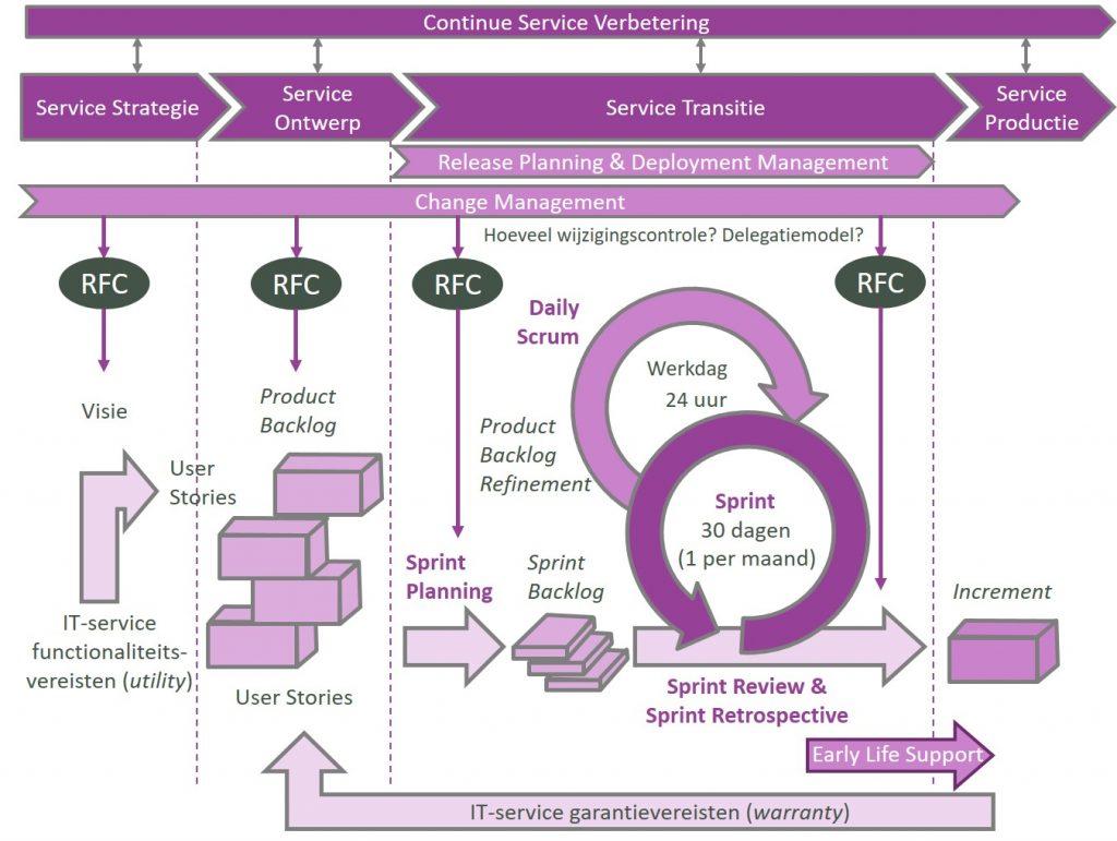 agile-scrum-versus-itil