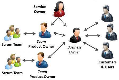 service-team-samenstelling